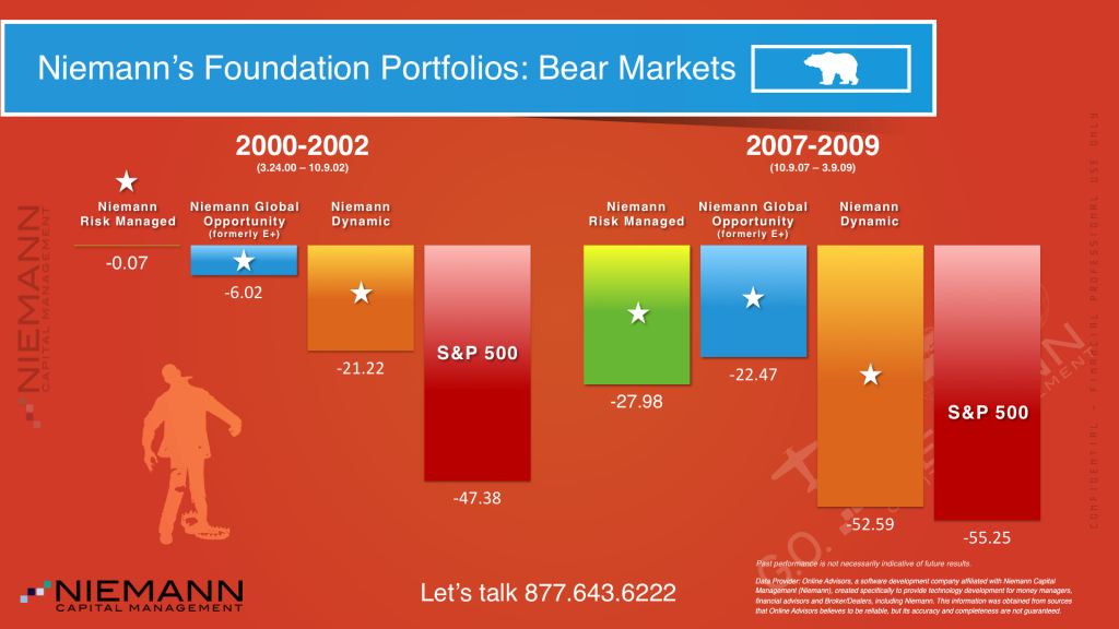 Niemann Capital Management - Foundation Portfolio's during Bear Markets