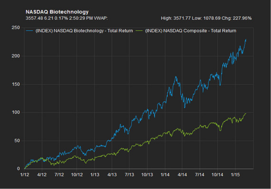 NASDAQ Biotechnology, Source: Factset